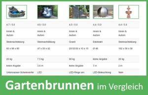 Gartenbrunnen Vergleich